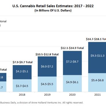 Cannabis Sales Estimate Chart