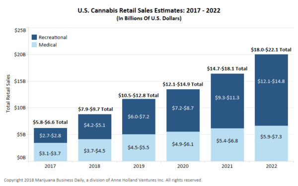 Cannabis Sales Estimate Chart