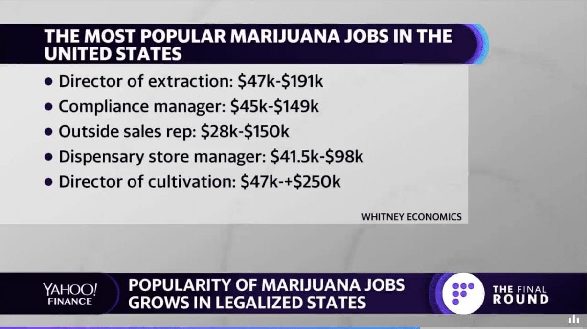 Marijuana is the fastest-growing sector in the U.S. job market